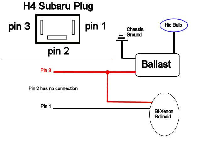 power the bulb and bi-xenon solenoid  below is a wiring diagram of what  i did    the h4 plug is as it looks with the oem plug in your had looking  at it